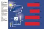 Info displays en meetapparatuur voor duurzame energie systemen
