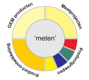 LIactiviteitencirkel-meten