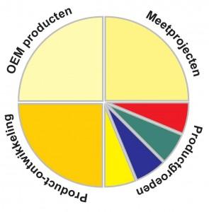 LIactiviteitencirkel