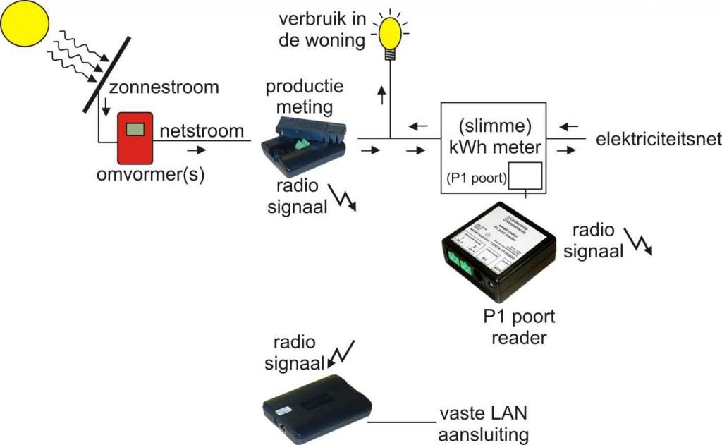 RF-LAN en P1 reader