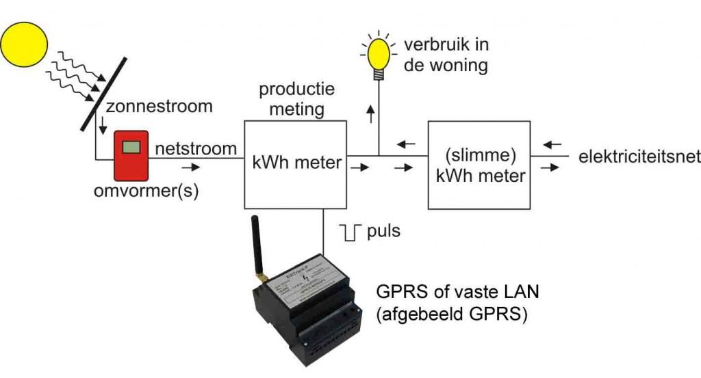 zonnestroomsysteem met ElliTrack-P